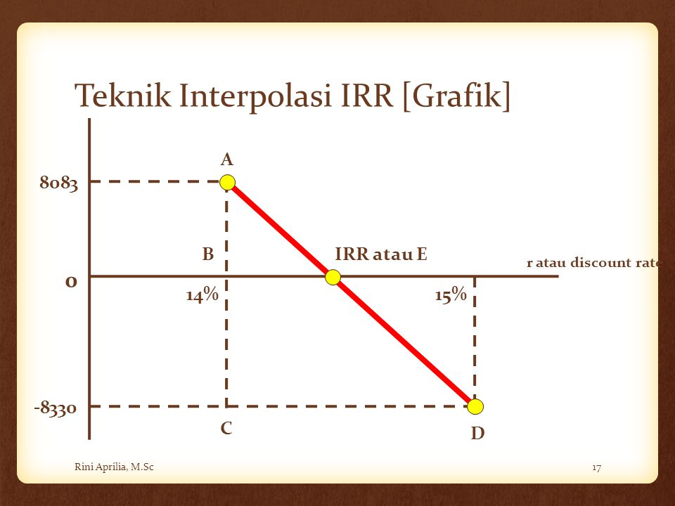 Teknik Interpolasi IRR [Grafik]